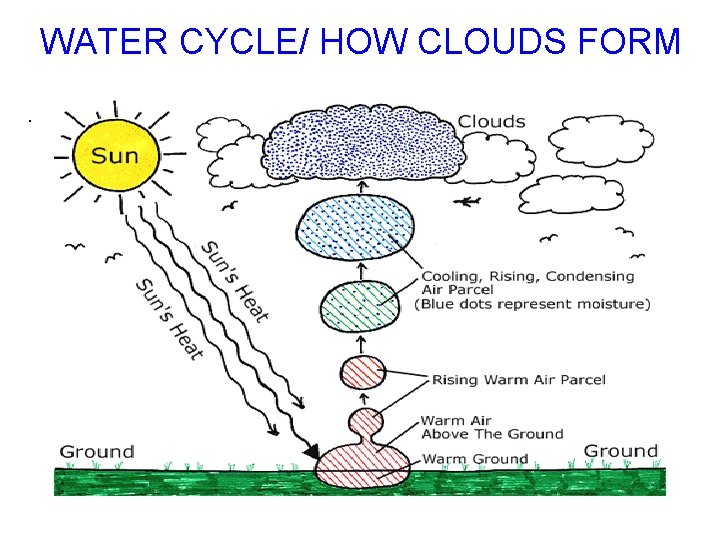 WATER CYCLE/ HOW CLOUDS FORM.