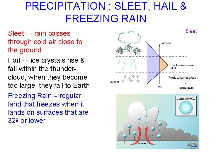 PRECIPITATION : SLEET, HAIL & FREEZING RAIN Sleet - - rain passes through cold