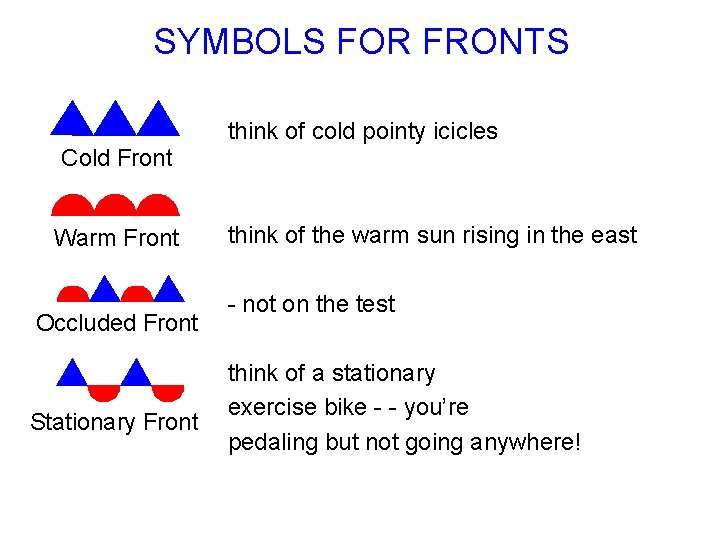 SYMBOLS FOR FRONTS think of cold pointy icicles think of the warm sun rising