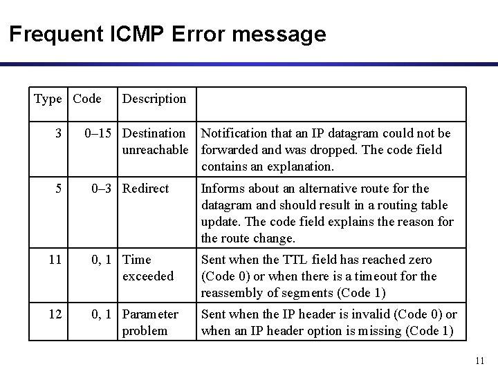 Frequent ICMP Error message Type Code 3 Description 0– 15 Destination Notification that an