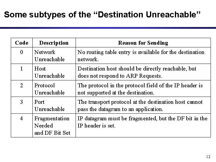"Some subtypes of the ""Destination Unreachable"" Code Description Reason for Sending 0 Network Unreachable"