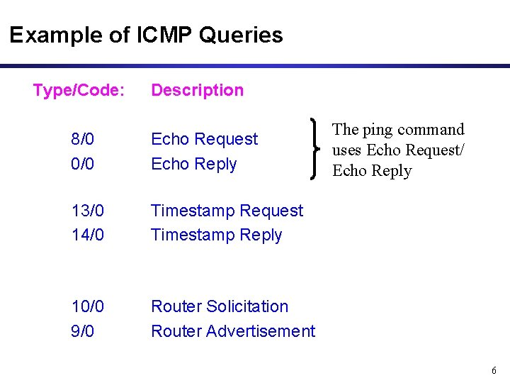 Example of ICMP Queries Type/Code: Description 8/0 0/0 Echo Request Echo Reply 13/0 14/0