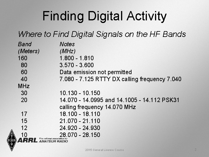 Finding Digital Activity Where to Find Digital Signals on the HF Bands Band (Meters)