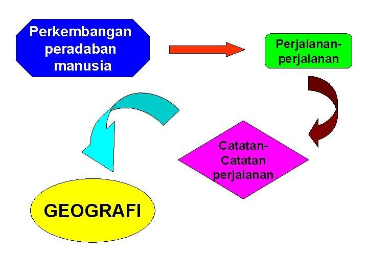 Perkembangan peradaban manusia Perjalananperjalanan Catatan perjalanan GEOGRAFI