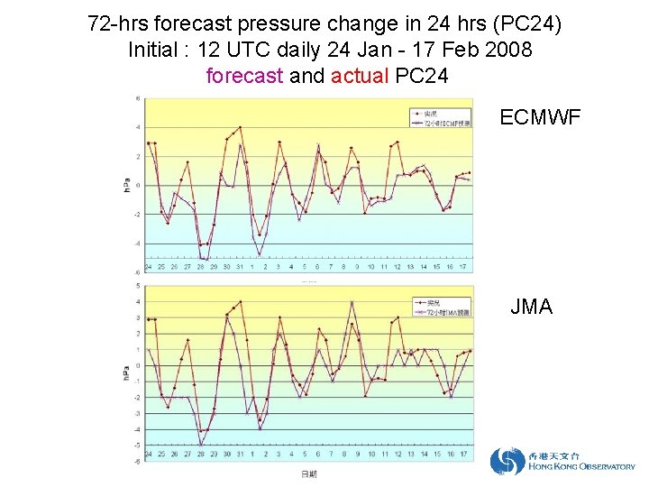 72 -hrs forecast pressure change in 24 hrs (PC 24) Initial : 12 UTC