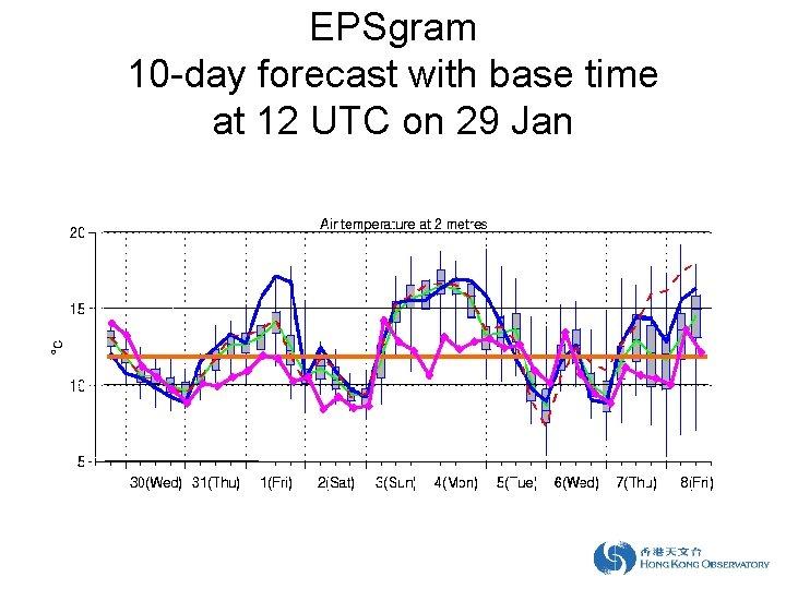 EPSgram 10 -day forecast with base time at 12 UTC on 29 Jan 20