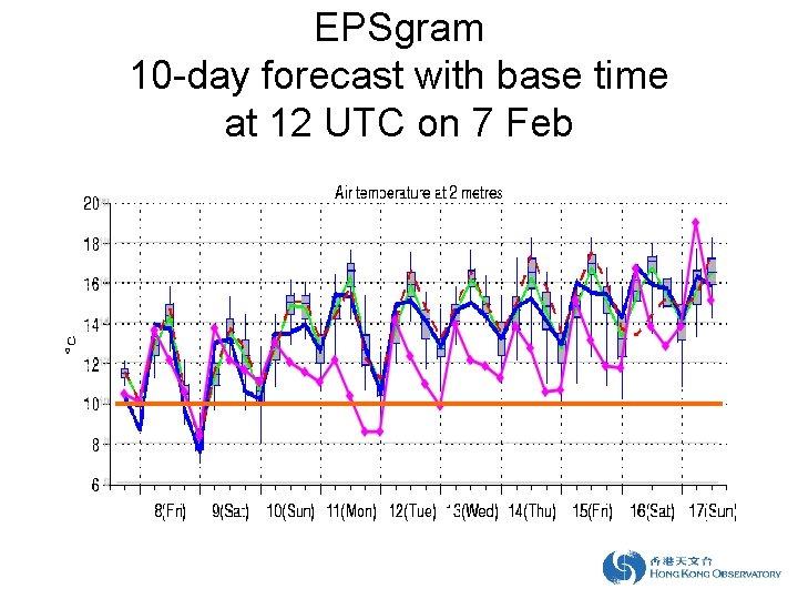 EPSgram 10 -day forecast with base time at 12 UTC on 7 Feb