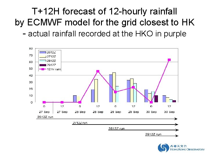 T+12 H forecast of 12 -hourly rainfall by ECMWF model for the grid closest