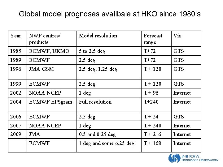 Global model prognoses availbale at HKO since 1980's Year NWP centres/ products Model resolution