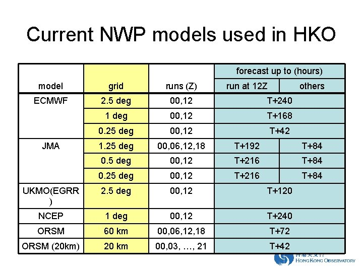 Current NWP models used in HKO forecast up to (hours) model grid runs (Z)