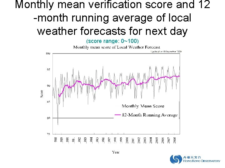 Monthly mean verification score and 12 -month running average of local weather forecasts for