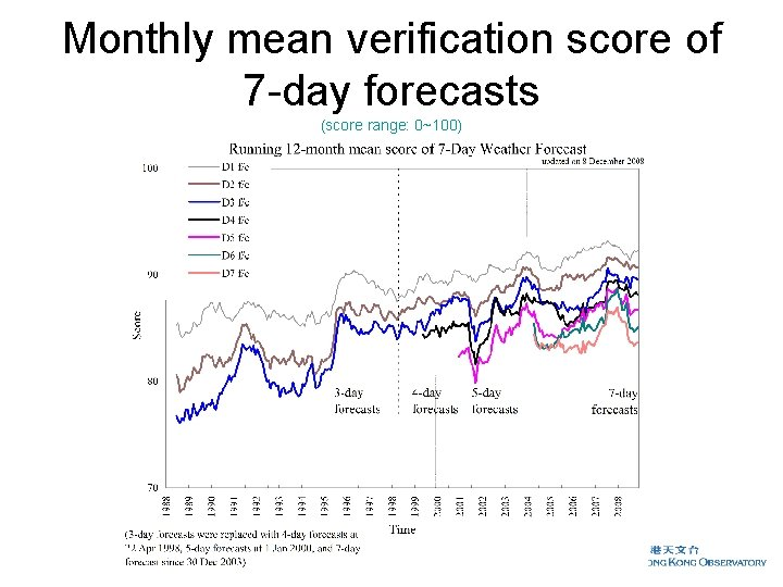 Monthly mean verification score of 7 -day forecasts (score range: 0~100)