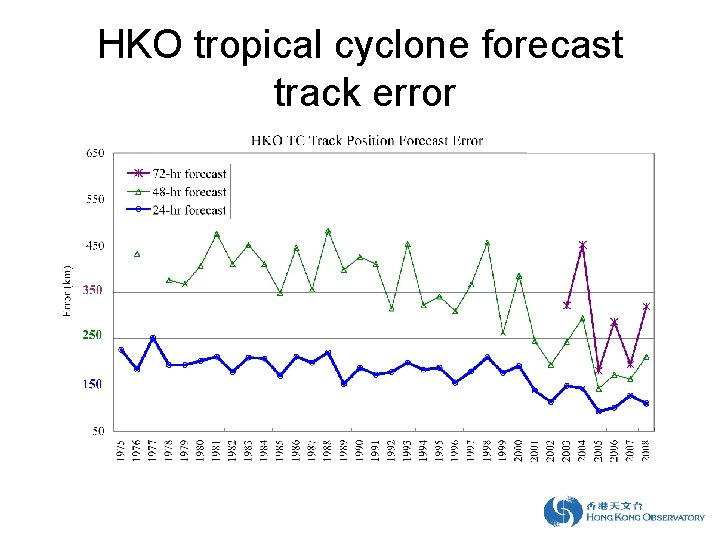 HKO tropical cyclone forecast track error