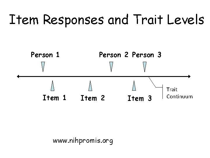 Item Responses and Trait Levels Person 1 Item 1 Person 2 Person 3 Item