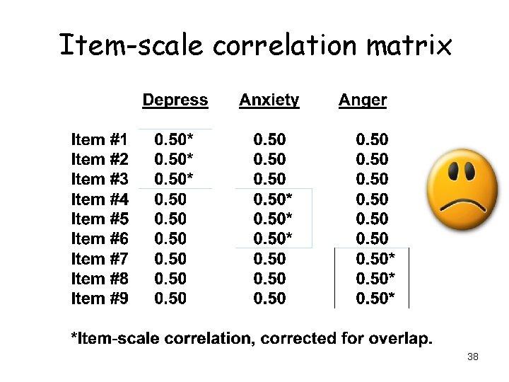 Item-scale correlation matrix 38