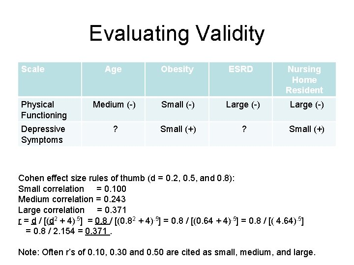 Evaluating Validity Scale Age Obesity ESRD Nursing Home Resident Physical Functioning Medium (-) Small