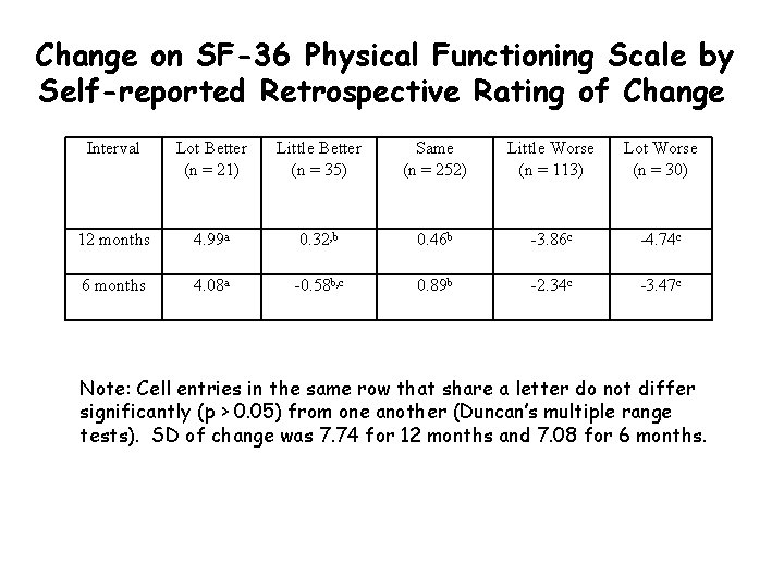 Change on SF-36 Physical Functioning Scale by Self-reported Retrospective Rating of Change Interval