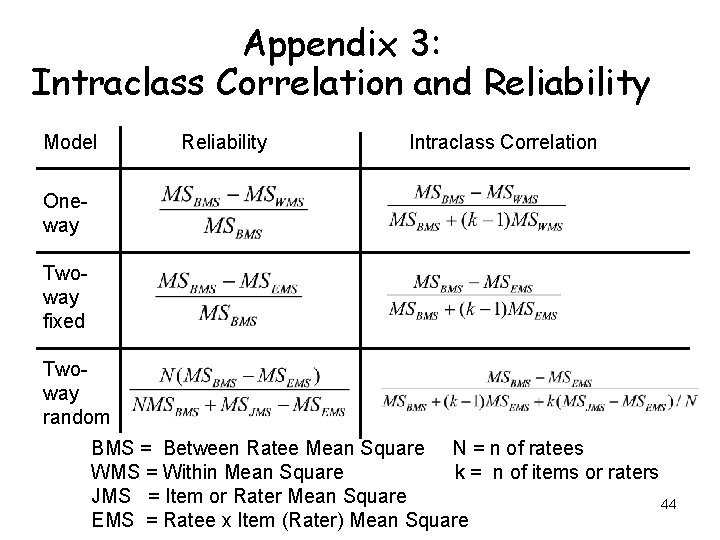 Appendix 3: Intraclass Correlation and Reliability Model Reliability Intraclass Correlation Oneway Twoway fixed Twoway