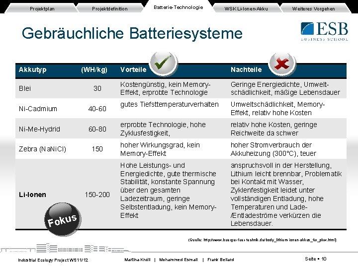 Projektplan Projektdefinition Batterie-Technologie WSK Li-Ionen-Akku Weiteres Vorgehen Gebräuchliche Batteriesysteme Akkutyp (WH/kg) Blei 30 Ni-Cadmium