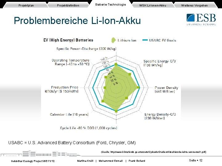 Projektplan Projektdefinition Batterie-Technologie WSK Li-Ionen-Akku Weiteres Vorgehen Problembereiche Li-Ion-Akku USABC = U. S. Advanced