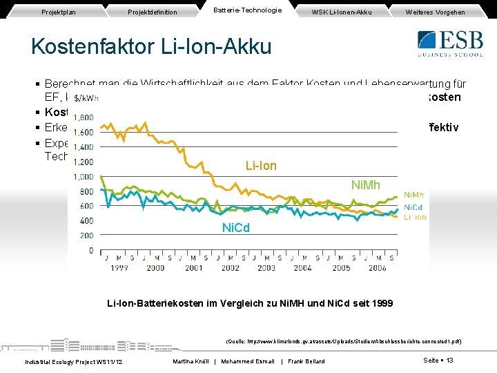 Projektplan Projektdefinition Batterie-Technologie WSK Li-Ionen-Akku Weiteres Vorgehen Kostenfaktor Li-Ion-Akku Berechnet man die Wirtschaftlichkeit aus