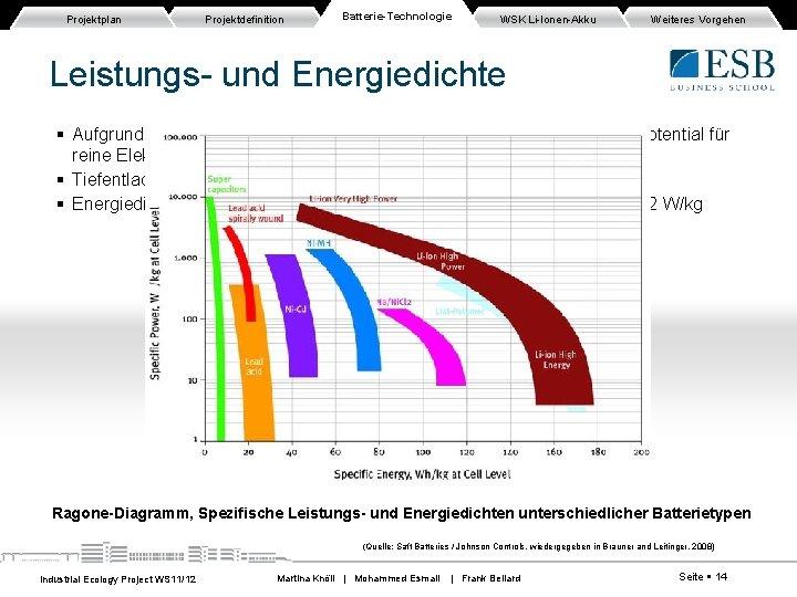 Projektplan Projektdefinition Batterie-Technologie WSK Li-Ionen-Akku Weiteres Vorgehen Leistungs- und Energiedichte Aufgrund der geforderten Energie-