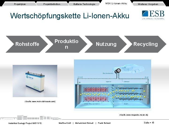 Projektplan Projektdefinition Batterie-Technologie WSK Li-Ionen-Akku Weiteres Vorgehen Wertschöpfungskette Li-Ionen-Akku Rohstoffe Produktio n Nutzung Recycling