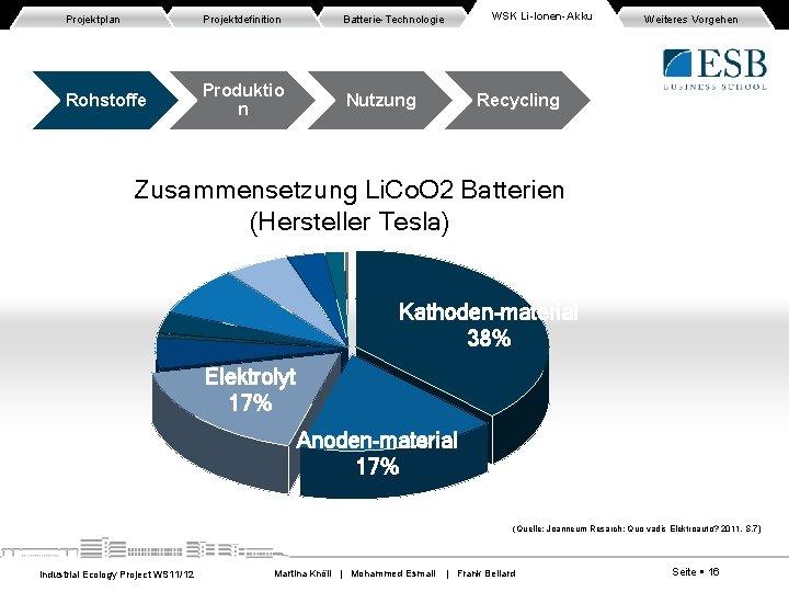 Projektplan Projektdefinition Batterie-Technologie Rohstoffe Produktio n Nutzung WSK Li-Ionen-Akku Weiteres Vorgehen Recycling Zusammensetzung Li.
