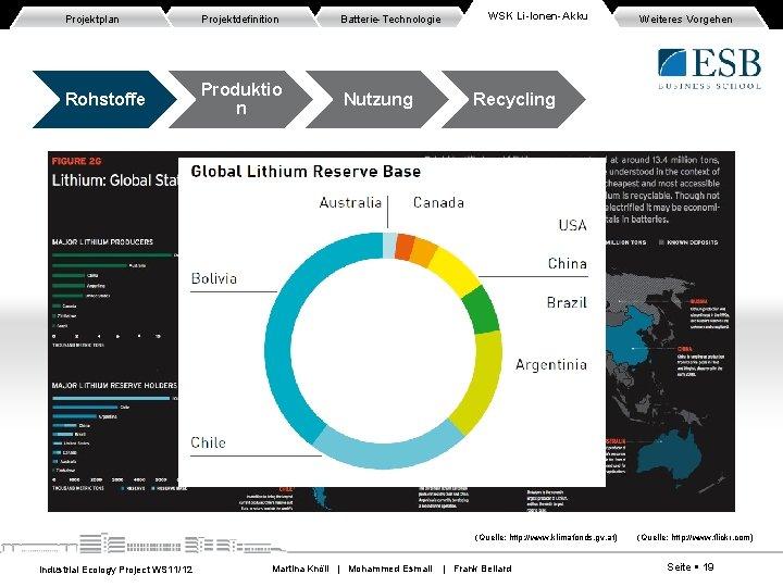 Projektplan Projektdefinition Batterie-Technologie Rohstoffe Produktio n Nutzung WSK Li-Ionen-Akku Recycling (Quelle: http: //www. klimafonds.