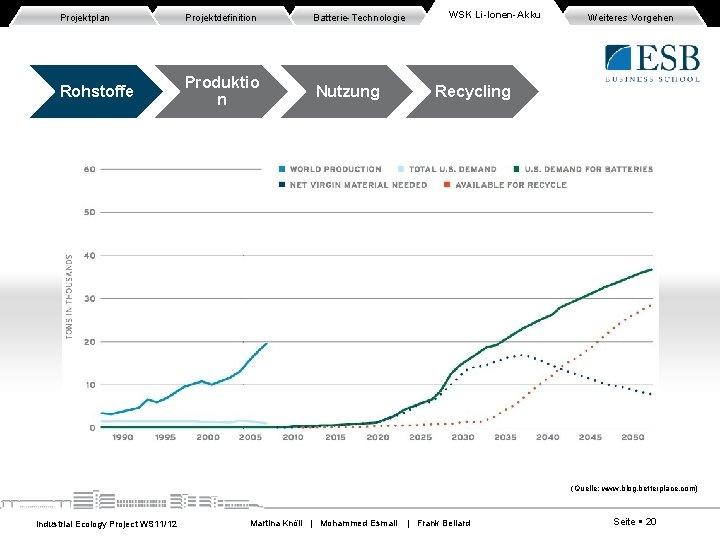 Projektplan Projektdefinition Batterie-Technologie Rohstoffe Produktio n Nutzung WSK Li-Ionen-Akku Weiteres Vorgehen Recycling (Quelle: www.
