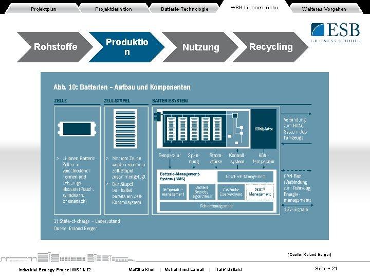Projektplan Rohstoffe Projektdefinition Produktio n WSK Li-Ionen-Akku Batterie-Technologie Nutzung Weiteres Vorgehen Recycling (Quelle: Roland