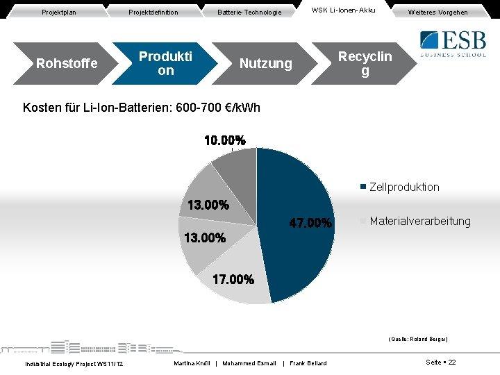 Projektplan Rohstoffe Projektdefinition WSK Li-Ionen-Akku Batterie-Technologie Produkti on Nutzung Weiteres Vorgehen Recyclin g Kosten