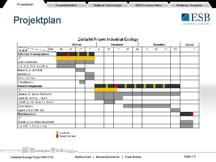 Projektplan Projektdefinition Batterie-Technologie WSK Li-Ionen-Akku Weiteres Vorgehen Projektplan Industrial Ecology Project WS 11/12 Martina