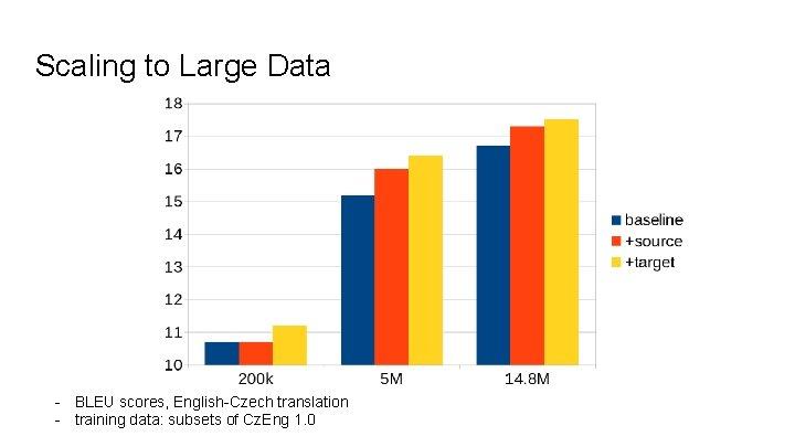 Scaling to Large Data - BLEU scores, English-Czech translation - training data: subsets of