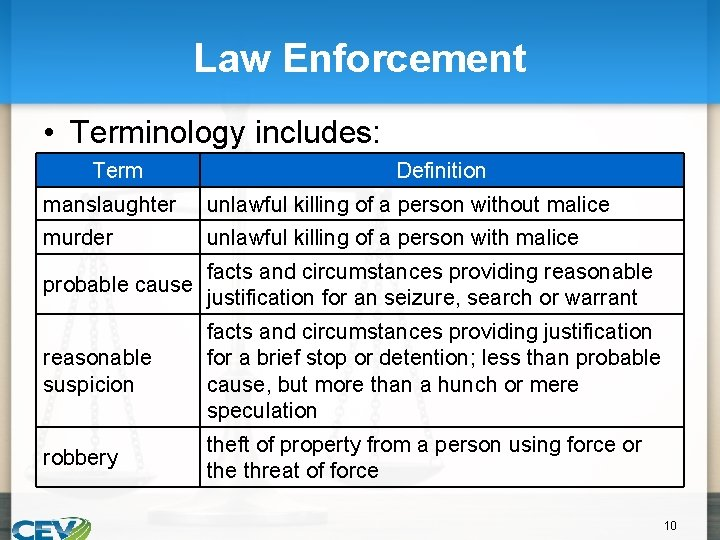 Law Enforcement • Terminology includes: Term Definition manslaughter unlawful killing of a person without
