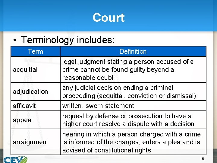 Court • Terminology includes: Term Definition acquittal legal judgment stating a person accused of