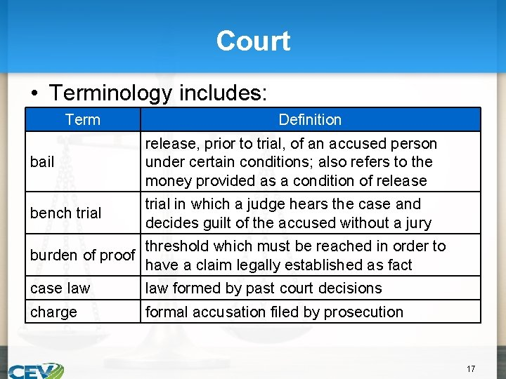 Court • Terminology includes: Term Definition bail release, prior to trial, of an accused