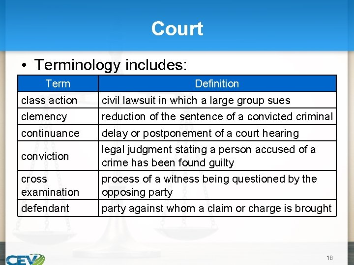 Court • Terminology includes: Term Definition class action civil lawsuit in which a large