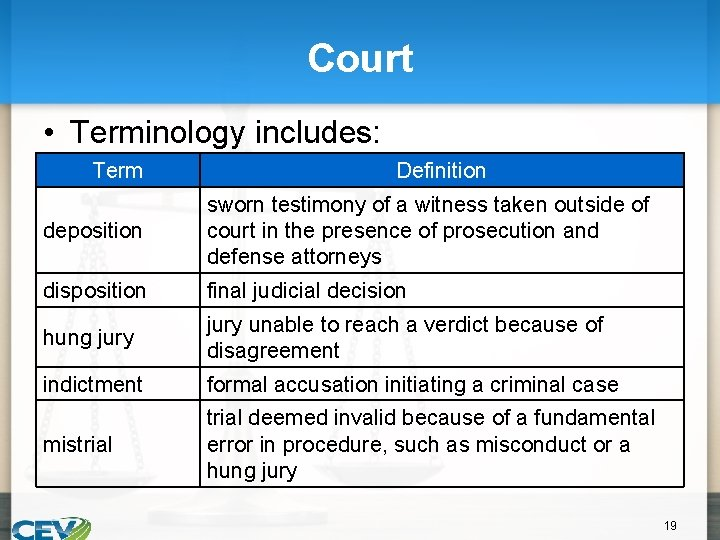Court • Terminology includes: Term Definition deposition sworn testimony of a witness taken outside
