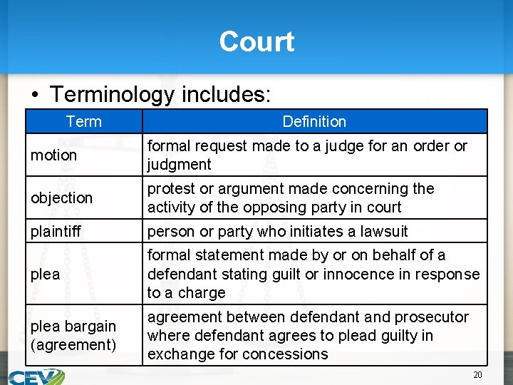 Court • Terminology includes: Term Definition motion formal request made to a judge for