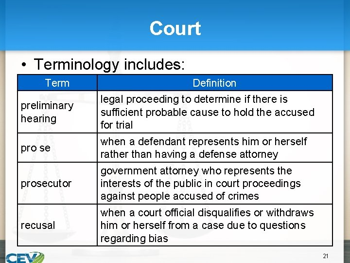 Court • Terminology includes: Term Definition preliminary hearing legal proceeding to determine if there