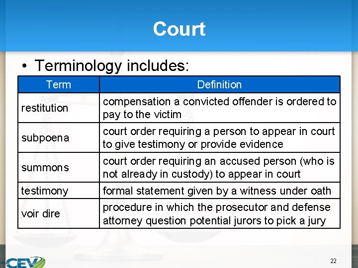 Court • Terminology includes: Term Definition restitution compensation a convicted offender is ordered to