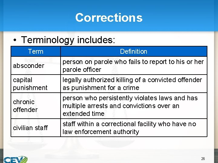Corrections • Terminology includes: Term Definition absconder person on parole who fails to report
