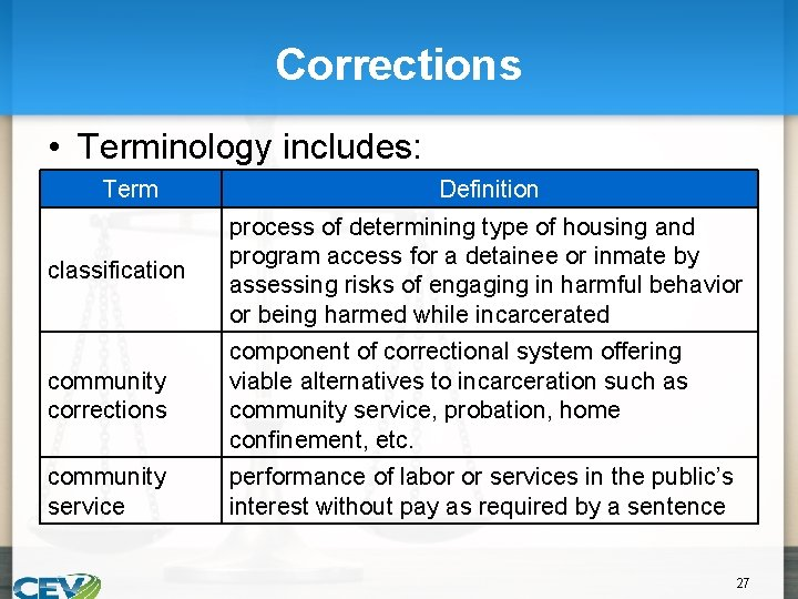 Corrections • Terminology includes: Term Definition classification process of determining type of housing and