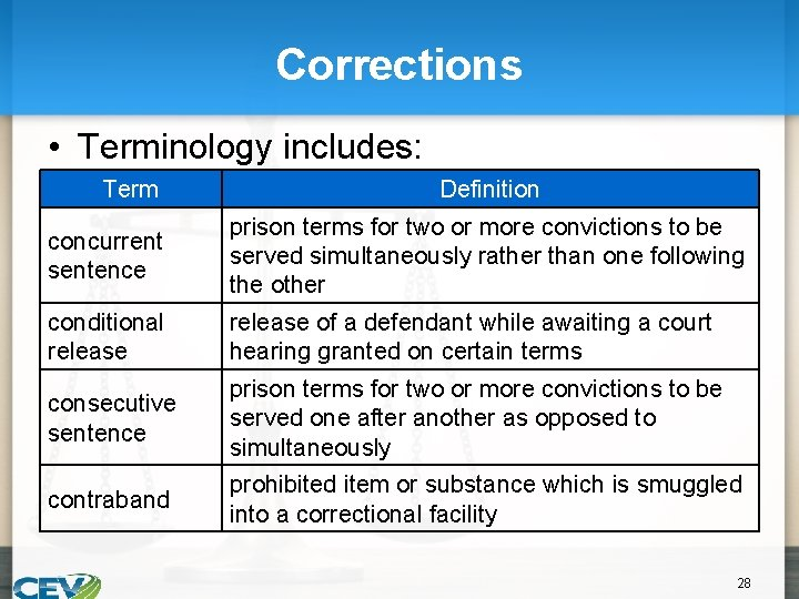 Corrections • Terminology includes: Term Definition concurrent sentence prison terms for two or more