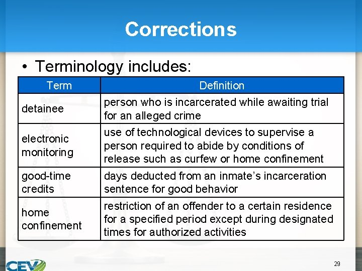 Corrections • Terminology includes: Term Definition detainee person who is incarcerated while awaiting trial