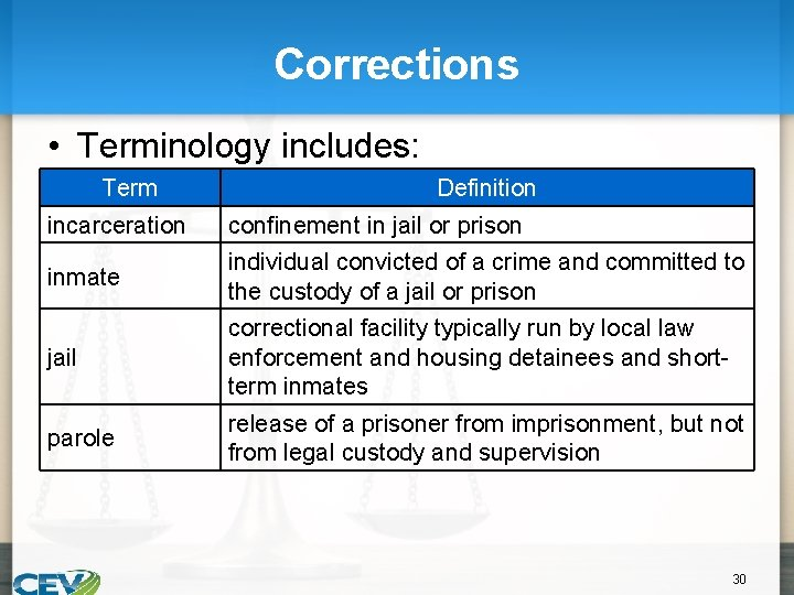 Corrections • Terminology includes: Term Definition incarceration confinement in jail or prison inmate individual