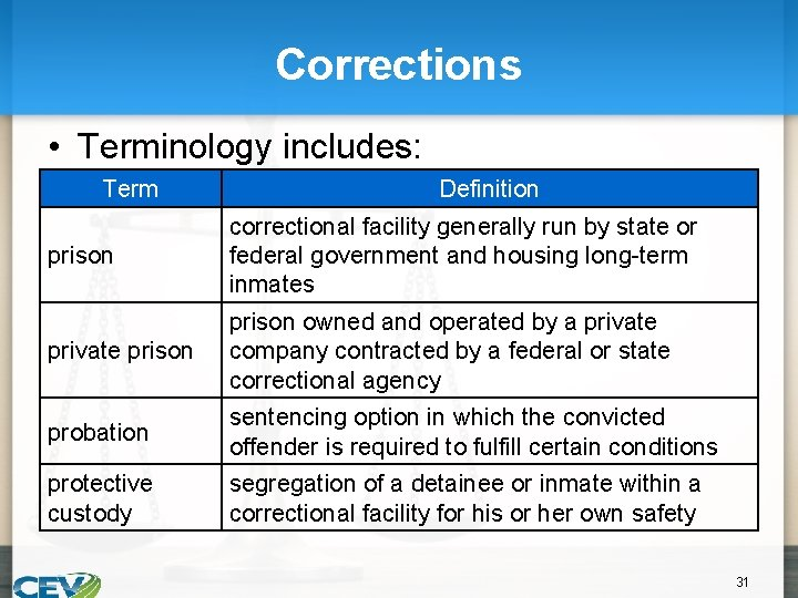 Corrections • Terminology includes: Term Definition prison correctional facility generally run by state or