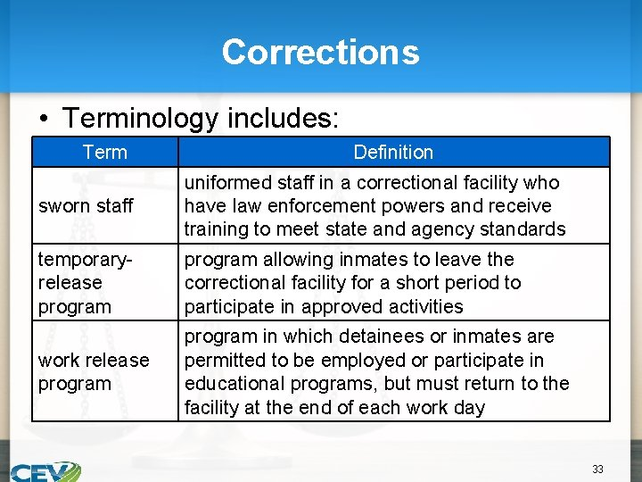 Corrections • Terminology includes: Term Definition sworn staff uniformed staff in a correctional facility