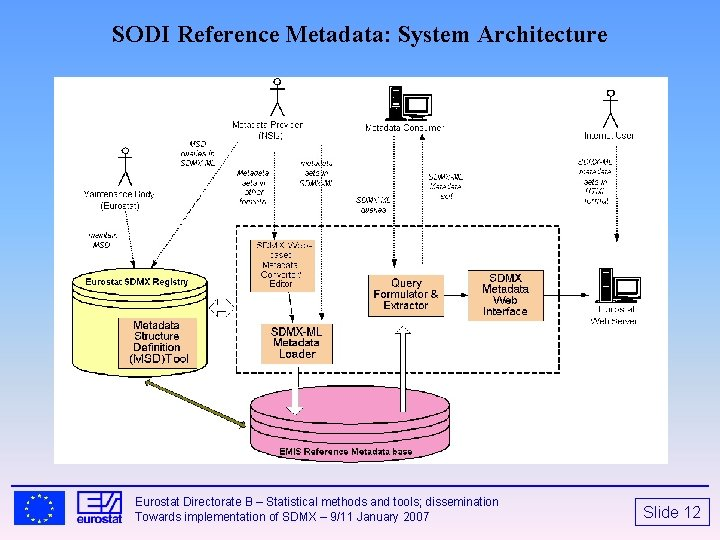 SODI Reference Metadata: System Architecture Eurostat Directorate B – Statistical methods and tools; dissemination